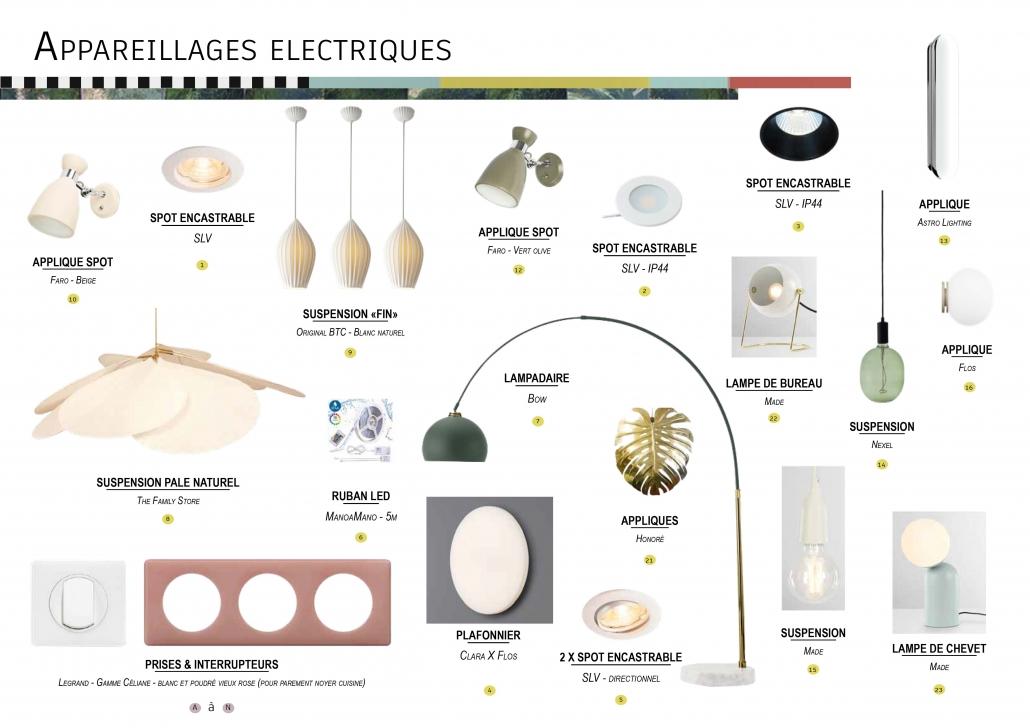 luminaires récapitulatif technique éclairage éclairer électricité suspension applique lampe spot producteur de lumière
